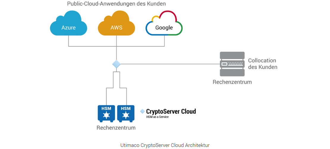 Sichere Cloud-basierte Innovationen in der Multi-Cloud Image